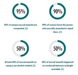rape stats